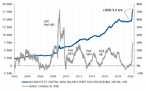 chart_eca_global_central_bank_liquidity